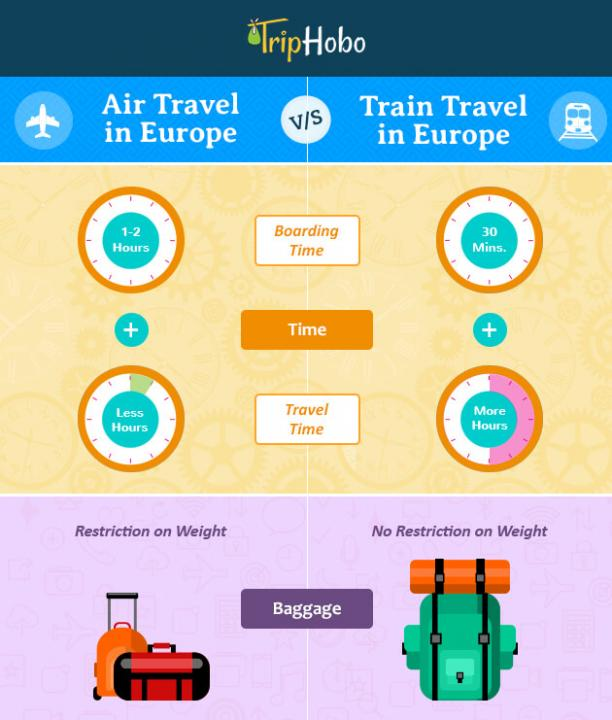 Air travel vs Train travel across Europe